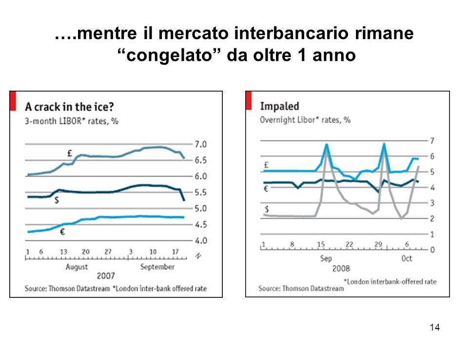 14 ….mentre il mercato interbancario rimane congelato da oltre 1 anno