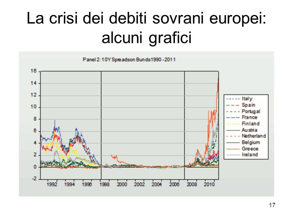 17 La crisi dei debiti sovrani europei: alcuni grafici