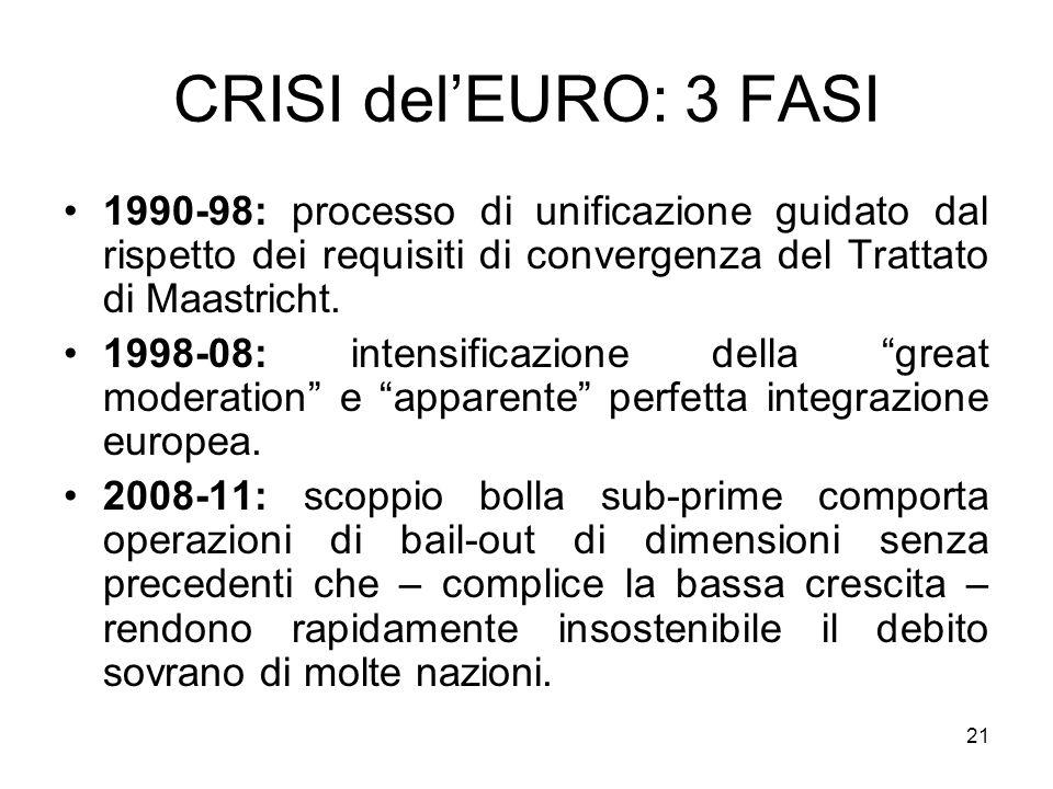 21 CRISI delEURO: 3 FASI 1990-98: processo di unificazione guidato dal rispetto dei requisiti di convergenza del Trattato di Maastricht.
