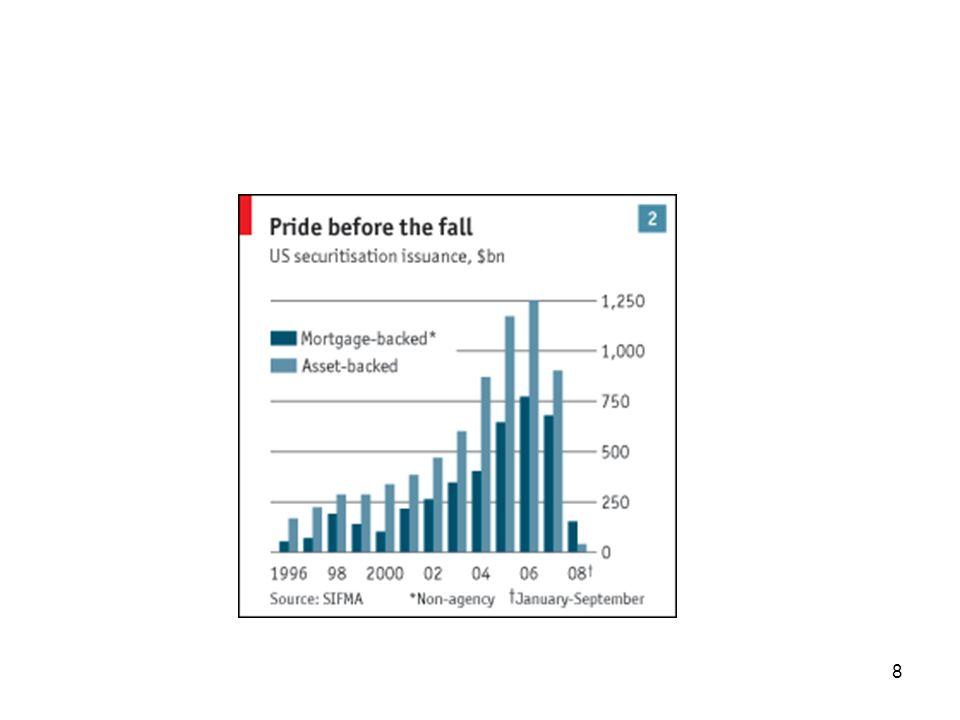 9 Il meccanismo di massiccia erogazione del credito si inceppa quando scoppia la bolla sul mercato immobiliare (2006), determinando una serie di conseguenze negative prima sul mercato dei mutui immobiliari (in primis quelli sub- prime dove i mutui erano stati erogati a condizioni particolari a soggetti particolari, quali ninja=no income, no job, no asset),che comprano la casa senza un dollaro di anticipo (downpayment=0)e godendo allinizio di rate molto basse per via di tassi di interesse assai interessanti (teaser rates) poi sul mercato del credito e infine su quello azionario che vengono amplificati nel corso degli ultimi mesi 2008 dallinsorgere di ondate di distress selling e talvolta di panic selling, causate dalla più totale crisi di fiducia e sostenute anche dalle conseguenze perverse di alcuni disposizioni regolatorie (come mark to market).