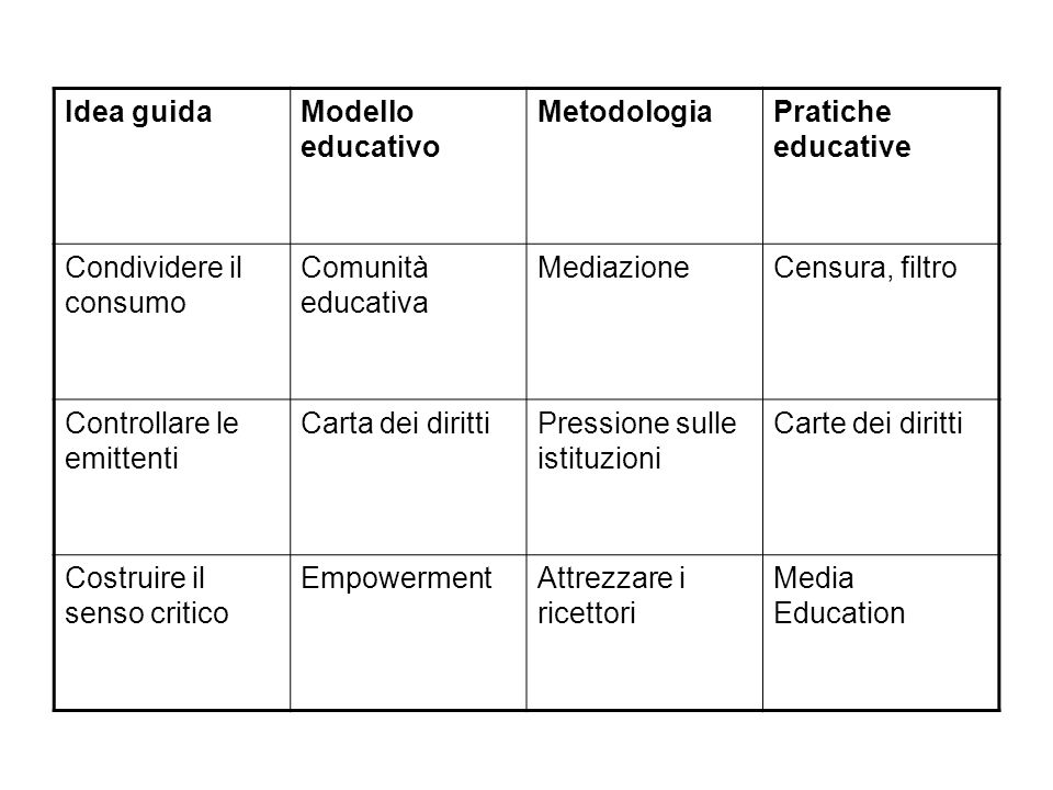 Idea guidaModello educativo MetodologiaPratiche educative Condividere il consumo Comunità educativa MediazioneCensura, filtro Controllare le emittenti