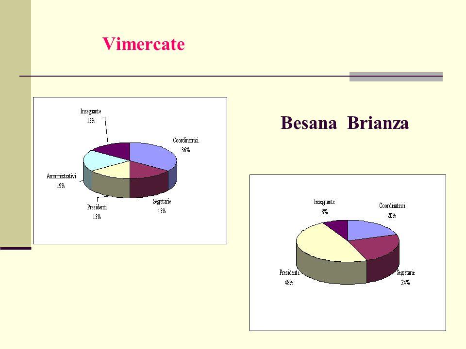 Vimercate Besana Brianza