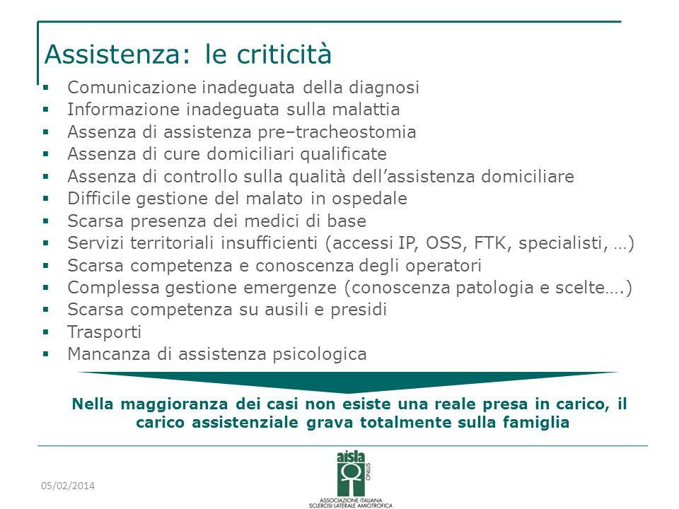 Assistenza: le criticità Comunicazione inadeguata della diagnosi Informazione inadeguata sulla malattia Assenza di assistenza pre–tracheostomia Assenz