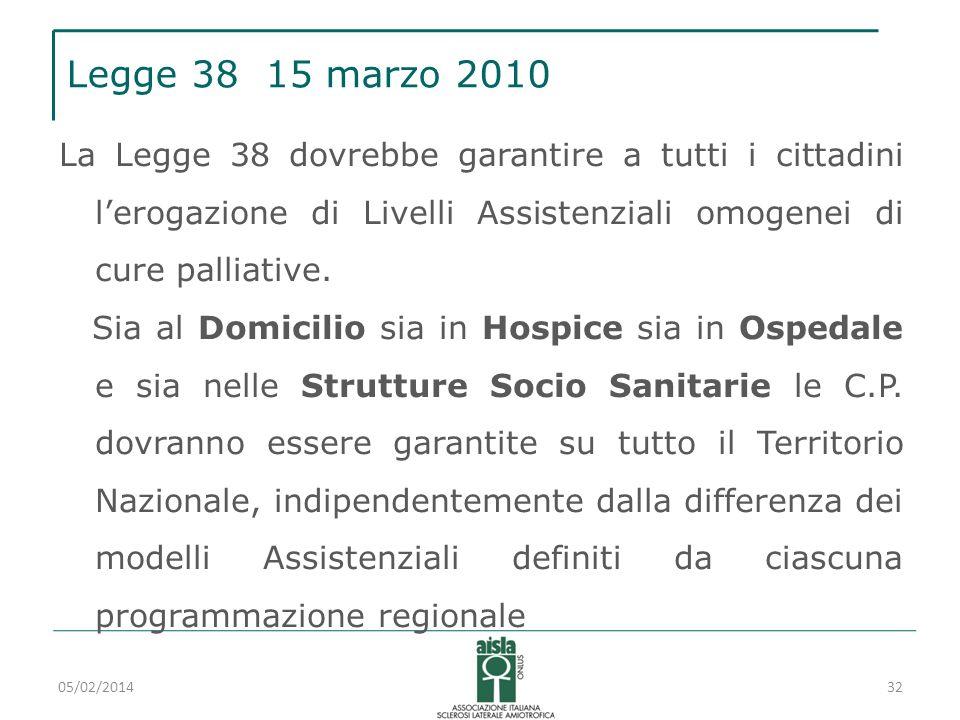 Legge 38 15 marzo 2010 La Legge 38 dovrebbe garantire a tutti i cittadini lerogazione di Livelli Assistenziali omogenei di cure palliative. Sia al Dom
