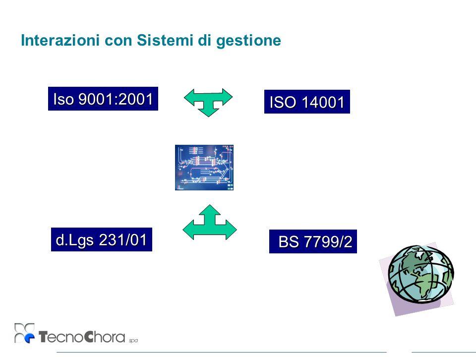 Interazioni con Sistemi di gestione ISO 14001 BS 7799/2 BS 7799/2 d.Lgs 231/01 Iso 9001:2001