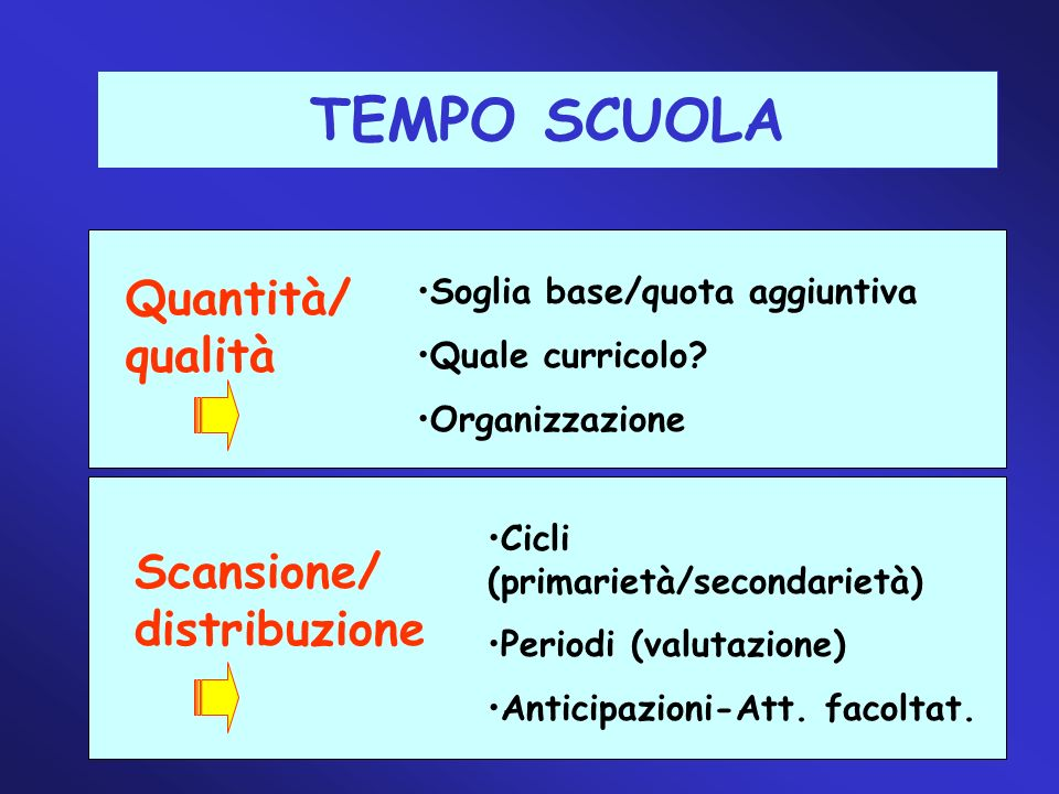 11 TEMPO SCUOLA Quantità/ qualità Scansione/ distribuzione Soglia base/quota aggiuntiva Quale curricolo? Organizzazione Cicli (primarietà/secondarietà