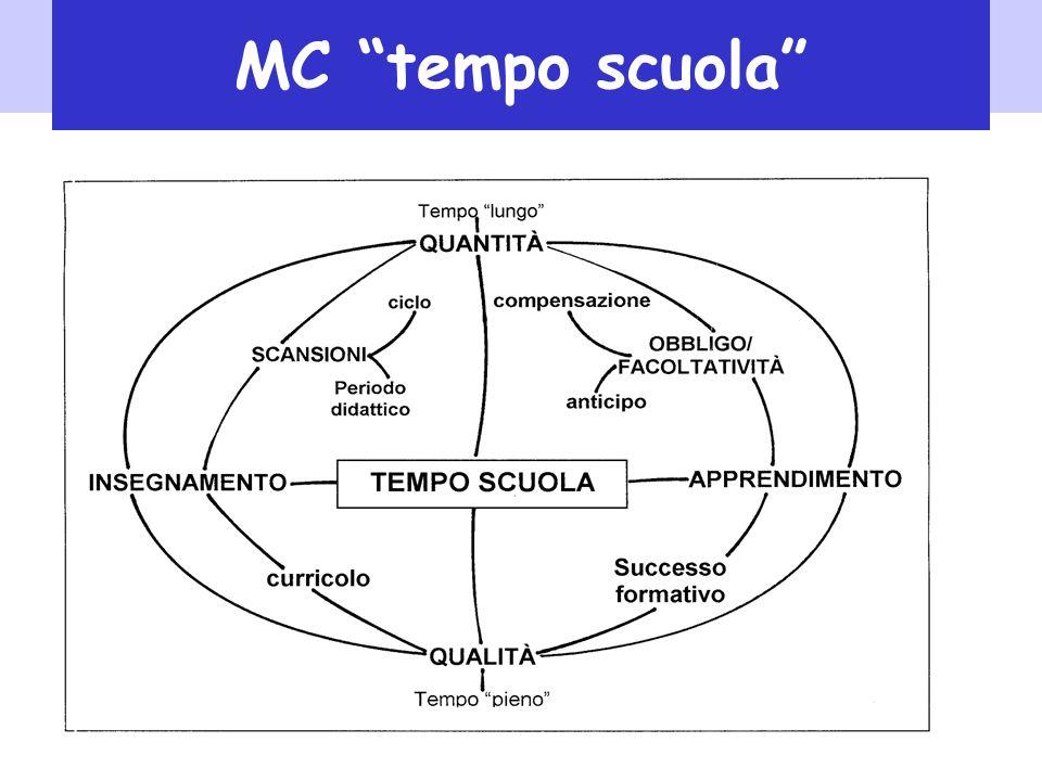 12 MC tempo scuola