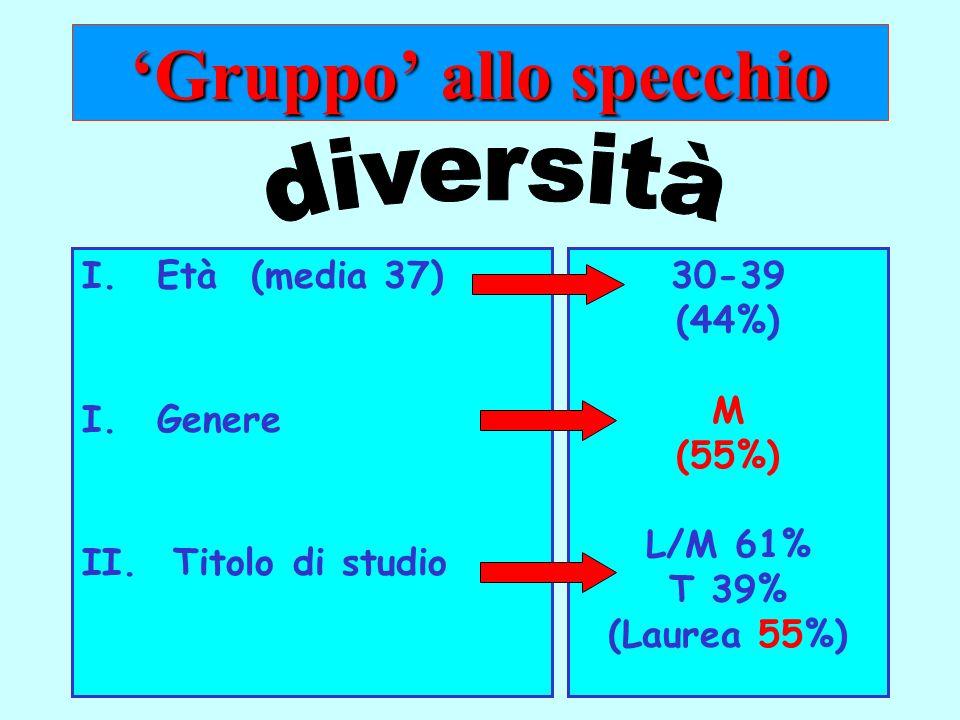 2 I.Età (media 37) I.Genere II.