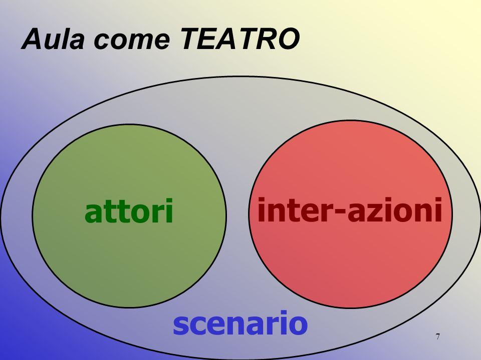 7 Aula come TEATRO attori scenario inter-azioni