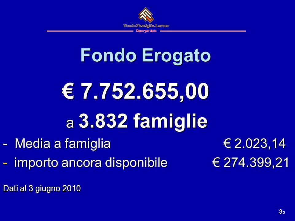3 Fondo Erogato 7.752.655,00 7.752.655,00 a 3.832 famiglie a 3.832 famiglie - Media a famiglia 2.023,14 -importo ancora disponibile 274.399,21 Dati al 3 giugno 2010 3