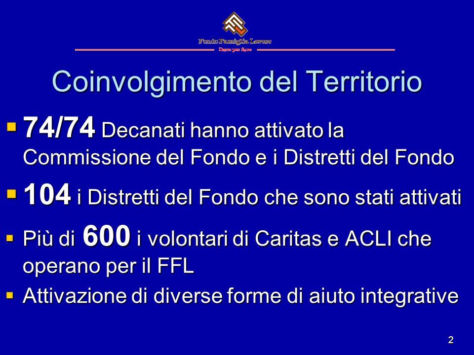 2 Coinvolgimento del Territorio 74/74 Decanati hanno attivato la Commissione del Fondo e i Distretti del Fondo 74/74 Decanati hanno attivato la Commissione del Fondo e i Distretti del Fondo 104 i Distretti del Fondo che sono stati attivati 104 i Distretti del Fondo che sono stati attivati Più di 600 i volontari di Caritas e ACLI che operano per il FFL Più di 600 i volontari di Caritas e ACLI che operano per il FFL Attivazione di diverse forme di aiuto integrative Attivazione di diverse forme di aiuto integrative