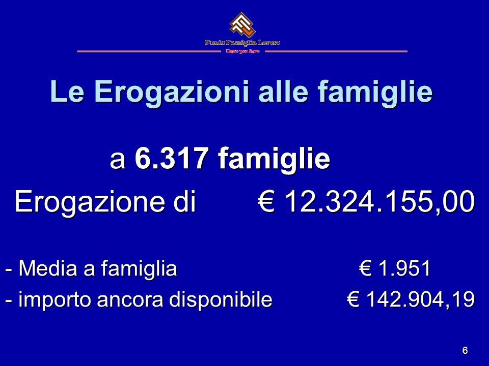 6 Le Erogazioni alle famiglie a 6.317 famiglie a 6.317 famiglie Erogazione di 12.324.155,00 - Media a famiglia 1.951 - importo ancora disponibile 142.904,19