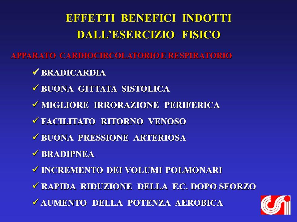 EFFETTI BENEFICI INDOTTI DALLESERCIZIO FISICO COMPORTAMENTO E PERSONALITA BUON CONTROLLO EMOTIVO BUON CONTROLLO EMOTIVO BUONA ADATTABILITA BUONA ADATTABILITA VALIDA AUTOSTIMA VALIDA AUTOSTIMA BUONA CAPACITA DI SOCIALIZZAZIONE BUONA CAPACITA DI SOCIALIZZAZIONE