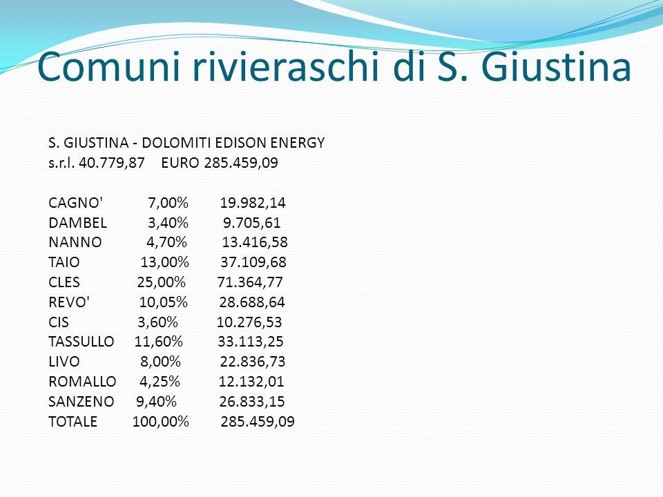Comuni rivieraschi di S. Giustina S. GIUSTINA - DOLOMITI EDISON ENERGY s.r.l. 40.779,87 EURO 285.459,09 CAGNO' 7,00% 19.982,14 DAMBEL 3,40% 9.705,61 N