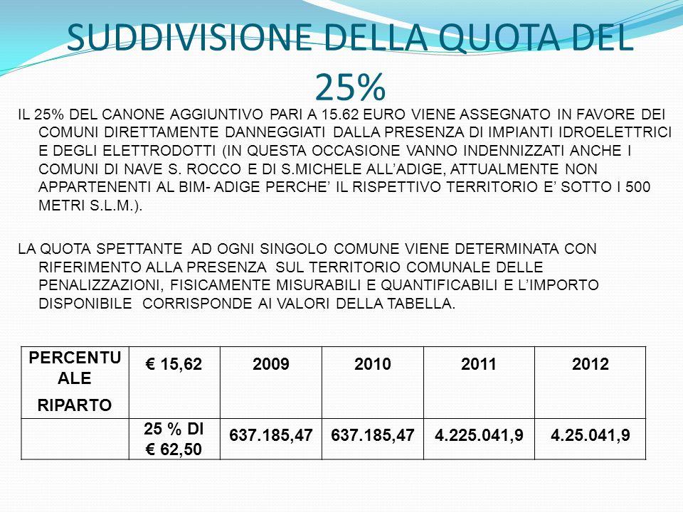 SUDDIVISIONE DELLA QUOTA DEL 25% IL 25% DEL CANONE AGGIUNTIVO PARI A 15.62 EURO VIENE ASSEGNATO IN FAVORE DEI COMUNI DIRETTAMENTE DANNEGGIATI DALLA PR