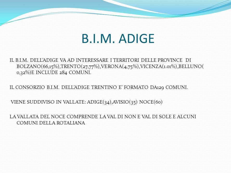 B.I.M. ADIGE IL B.I.M. DELLADIGE VA AD INTERESSARE I TERRITORI DELLE PROVINCE DI BOLZANO(66,15%),TRENTO(27,77%),VERONA(4,75%),VICENZA(1.01%),BELLUNO(