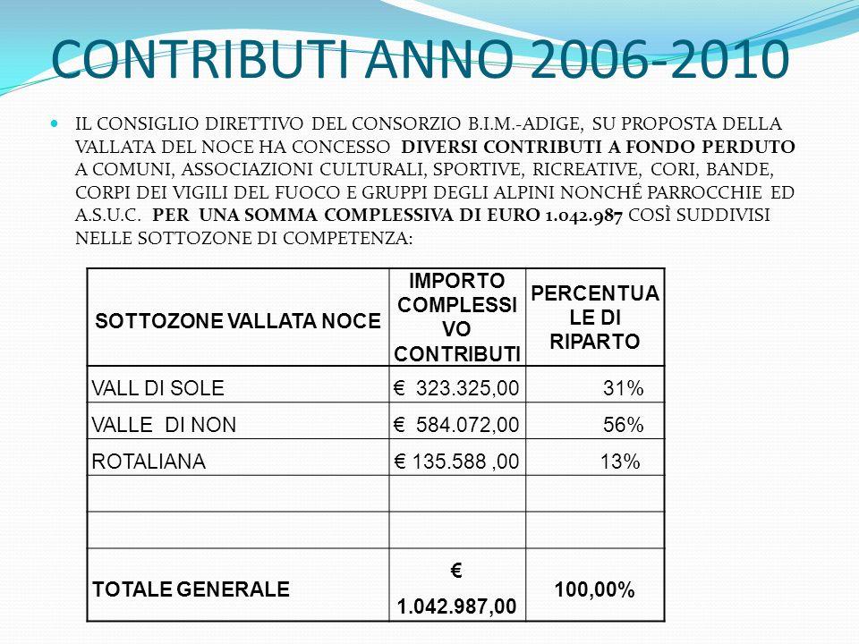CONTRIBUTI ANNO 2006-2010 IL CONSIGLIO DIRETTIVO DEL CONSORZIO B.I.M.-ADIGE, SU PROPOSTA DELLA VALLATA DEL NOCE HA CONCESSO DIVERSI CONTRIBUTI A FONDO