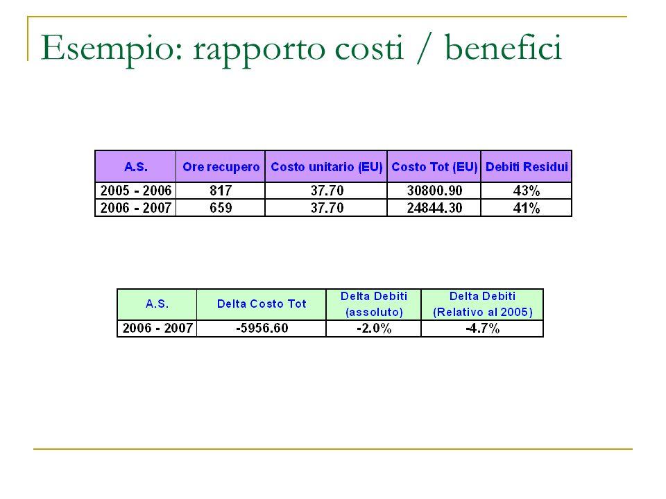 Esempio: rapporto costi / benefici