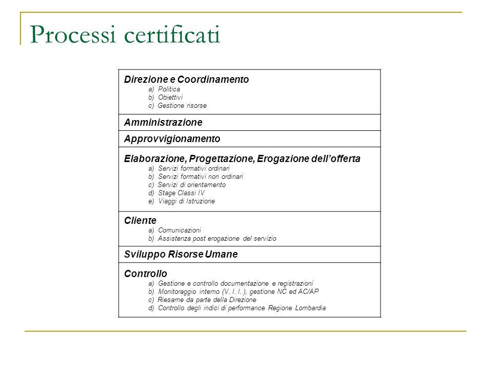Processi certificati Direzione e Coordinamento a) Politica b) Obiettivi c) Gestione risorse Amministrazione Approvvigionamento Elaborazione, Progettazione, Erogazione dellofferta a) Servizi formativi ordinari b) Servizi formativi non ordinari c) Servizi di orientamento d) Stage Classi IV e) Viaggi di Istruzione Cliente a) Comunicazioni b) Assistenza post erogazione del servizio Sviluppo Risorse Umane Controllo a) Gestione e controllo documentazione e registrazioni b) Monitoraggio interno (V.