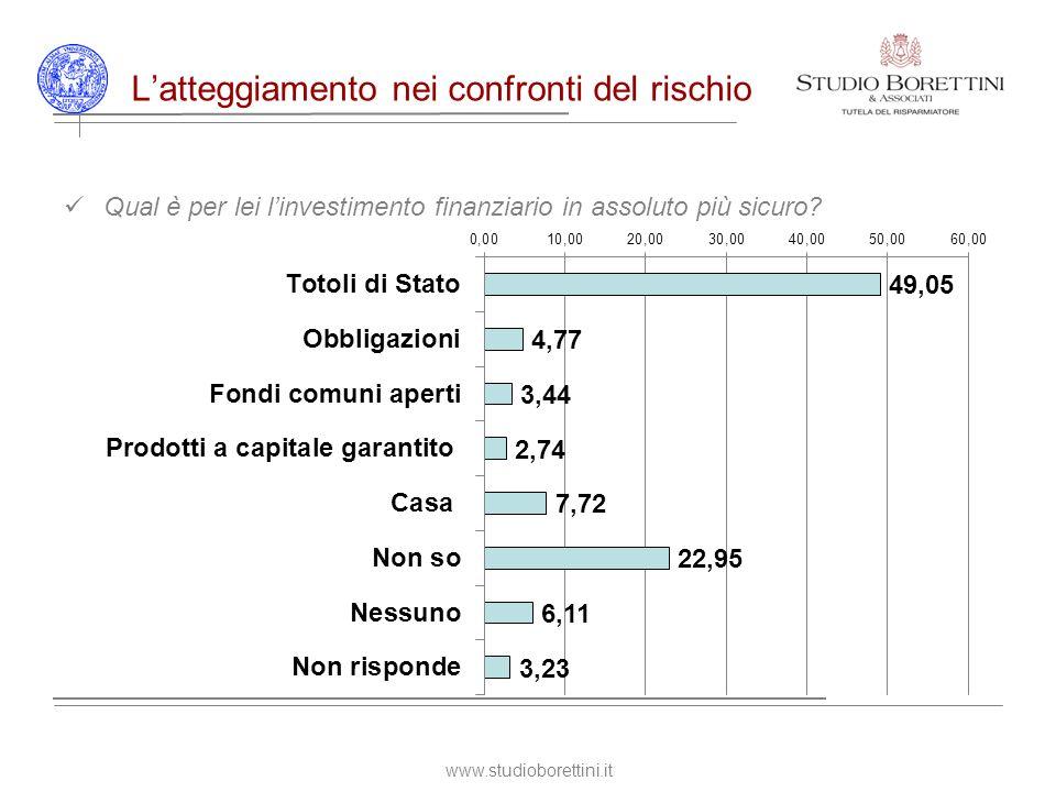 www.studioborettini.it Latteggiamento nei confronti del rischio Qual è per lei linvestimento finanziario in assoluto più sicuro