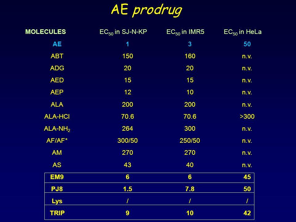 MOLECULESEC 50 in SJ-N-KPEC 50 in IMR5EC 50 in HeLa AE1350 ABT150160n.v. ADG20 n.v. AED15 n.v. AEP1210n.v. ALA200 n.v. ALA-HCl70.6 >300 ALA-NH 2 26430