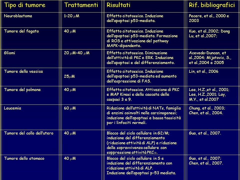 Tipo di tumoreTrattamentiRisultatiRif. bibliografici Neuroblastoma1-20 MEffetto citotossico. Induzione dellapoptosi p53-mediata. Pecere, et al., 2000