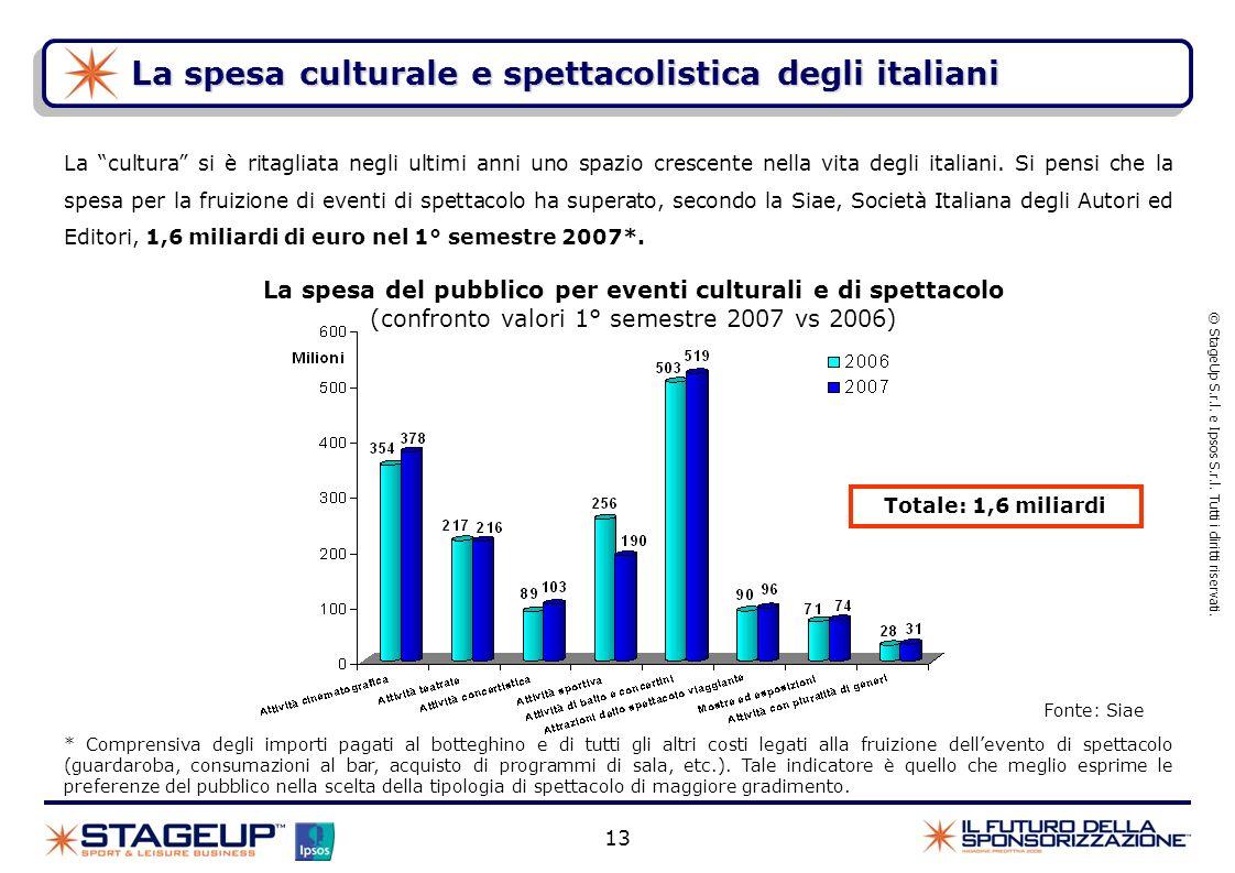 La spesa culturale e spettacolistica degli italiani © StageUp S.r.l. e Ipsos S.r.l. Tutti i diritti riservati. 13 La spesa del pubblico per eventi cul