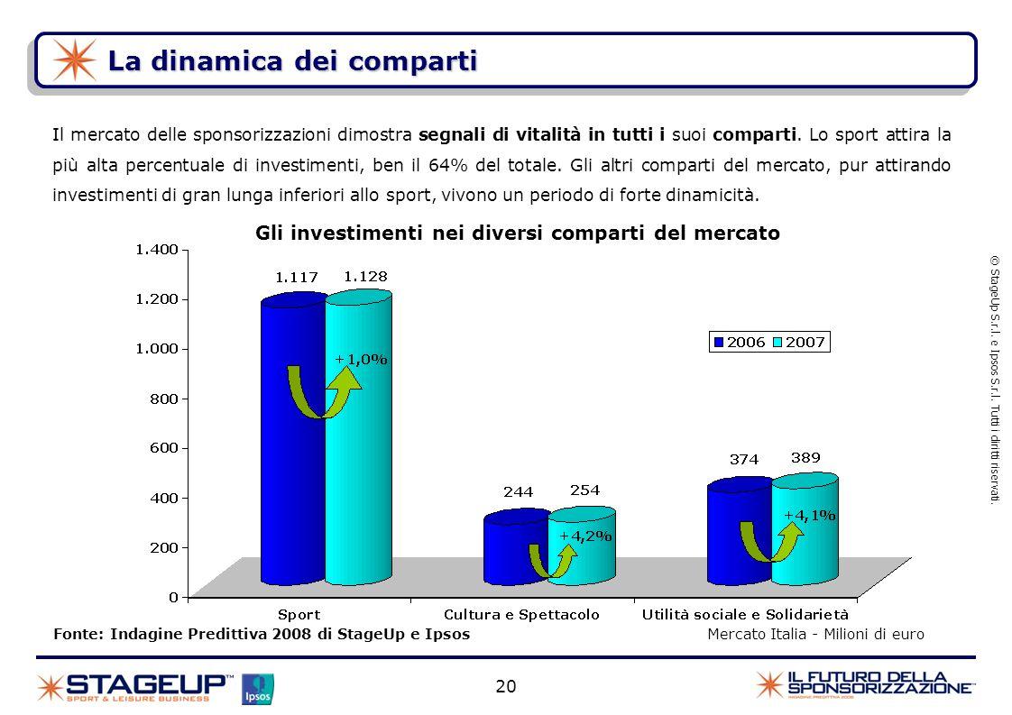 20 La dinamica dei comparti Fonte: Indagine Predittiva 2008 di StageUp e Ipsos Mercato Italia - Milioni di euro © StageUp S.r.l. e Ipsos S.r.l. Tutti