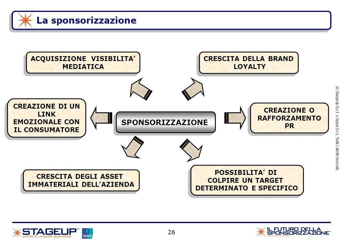 La sponsorizzazione © StageUp S.r.l. e Ipsos S.r.l. Tutti i diritti riservati. SPONSORIZZAZIONE ACQUISIZIONE VISIBILITA MEDIATICA ACQUISIZIONE VISIBIL