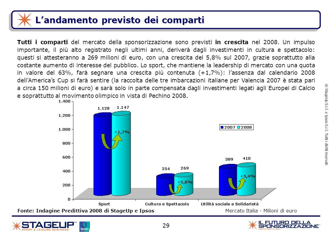 Landamento previsto dei comparti Fonte: Indagine Predittiva 2008 di StageUp e Ipsos Mercato Italia - Milioni di euro © StageUp S.r.l. e Ipsos S.r.l. T