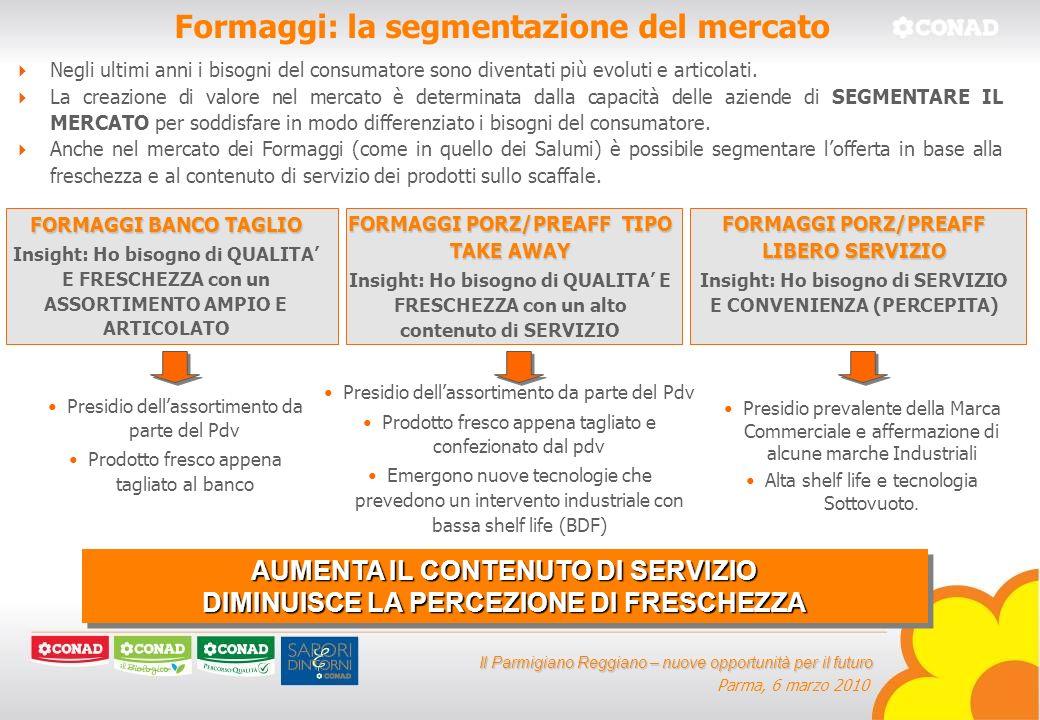 Il Parmigiano Reggiano – nuove opportunità per il futuro Parma, 6 marzo 2010 Formaggi: la segmentazione del mercato FORMAGGI BANCO TAGLIO Insight: Ho bisogno di QUALITA E FRESCHEZZA con un ASSORTIMENTO AMPIO E ARTICOLATO FORMAGGI PORZ/PREAFF TIPO TAKE AWAY Insight: Ho bisogno di QUALITA E FRESCHEZZA con un alto contenuto di SERVIZIO Negli ultimi anni i bisogni del consumatore sono diventati più evoluti e articolati.