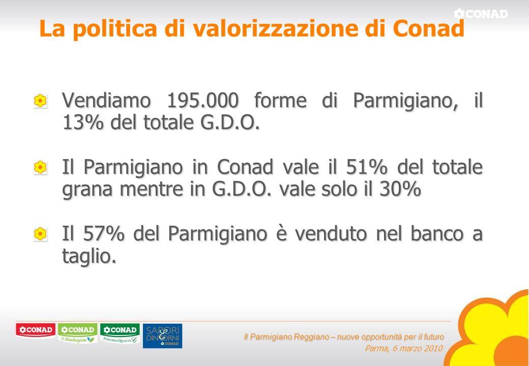 Il Parmigiano Reggiano – nuove opportunità per il futuro Parma, 6 marzo 2010 La politica di valorizzazione di Conad Altre Marche; 10% Conad; 56% Sapori e Dintorni; 6% Selezione; 28% Totale Conad
