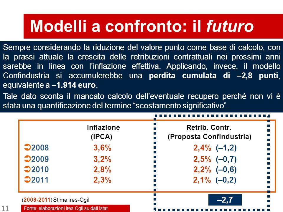 11 Inflazione Retrib. Contr.