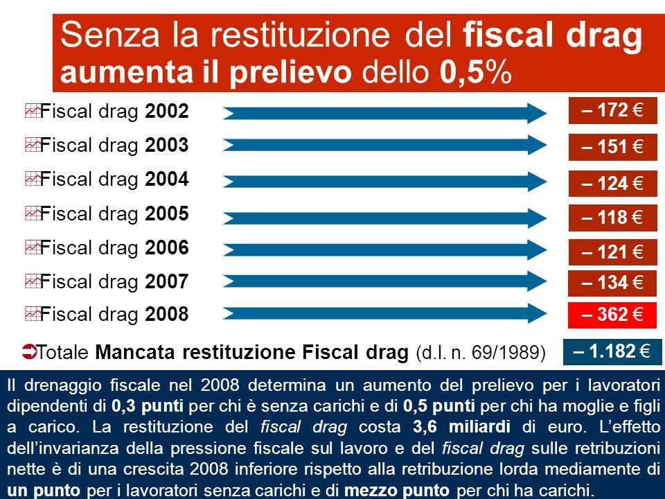 12 Senza la restituzione del fiscal drag aumenta il prelievo dello 0,5% Totale Mancata restituzione Fiscal drag (d.l.