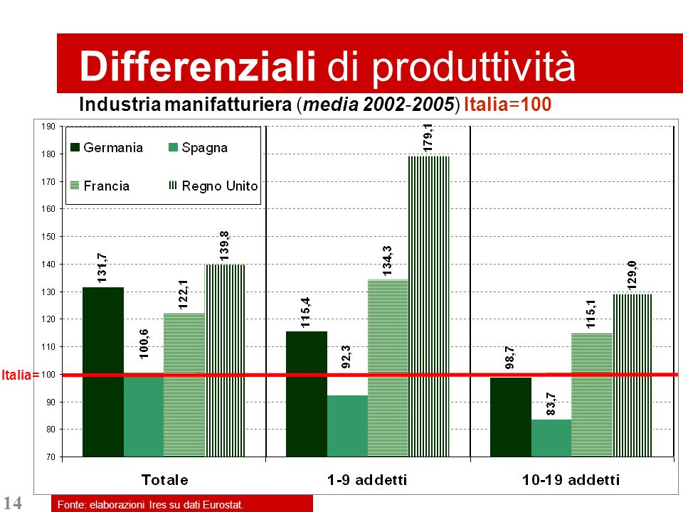 14 Differenziali di produttività Fonte: elaborazioni Ires su dati Eurostat.