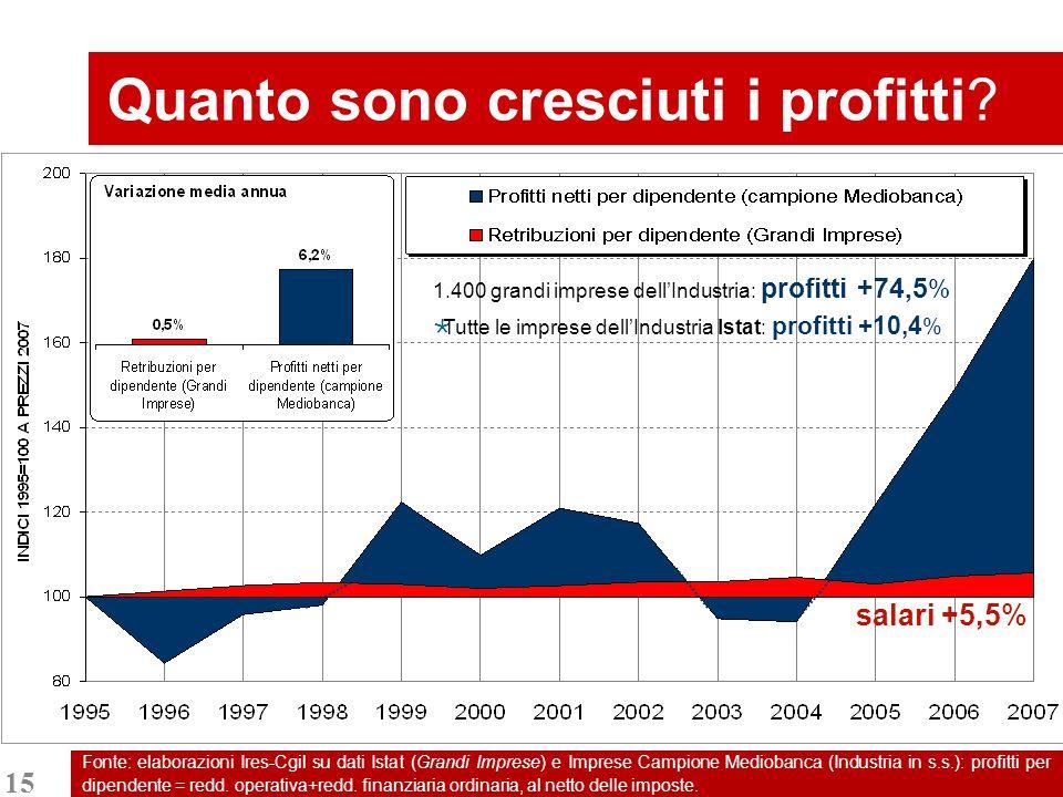 15 Fonte: elaborazioni Ires-Cgil su dati Istat (Grandi Imprese) e Imprese Campione Mediobanca (Industria in s.s.): profitti per dipendente = redd.