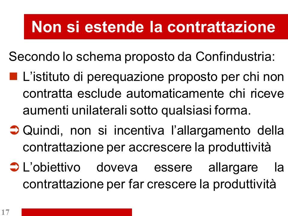 17 Non si estende la contrattazione Secondo lo schema proposto da Confindustria: Listituto di perequazione proposto per chi non contratta esclude automaticamente chi riceve aumenti unilaterali sotto qualsiasi forma.