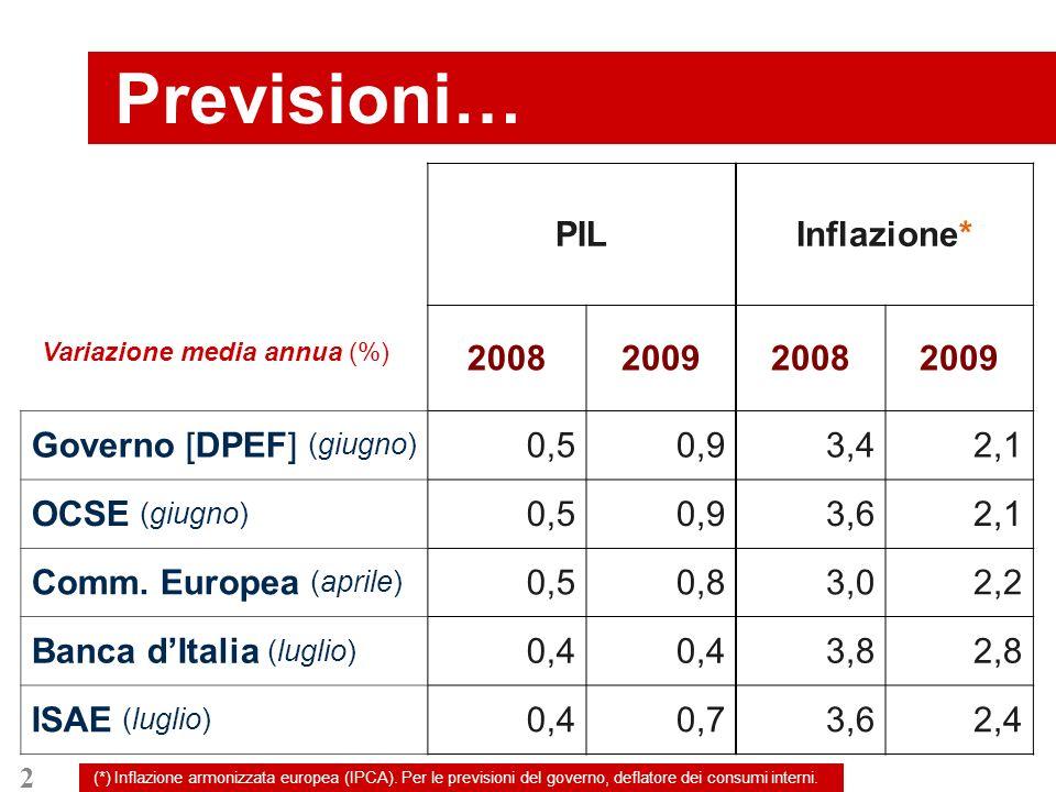 2 Previsioni… PILInflazione* 2008200920082009 Governo [DPEF] (giugno) 0,50,93,42,1 OCSE (giugno) 0,50,93,62,1 Comm.