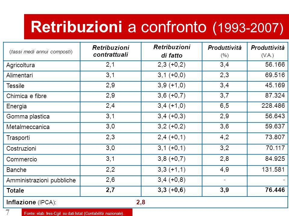7 Retribuzioni a confronto ( 1993-2007) Fonte: elab.