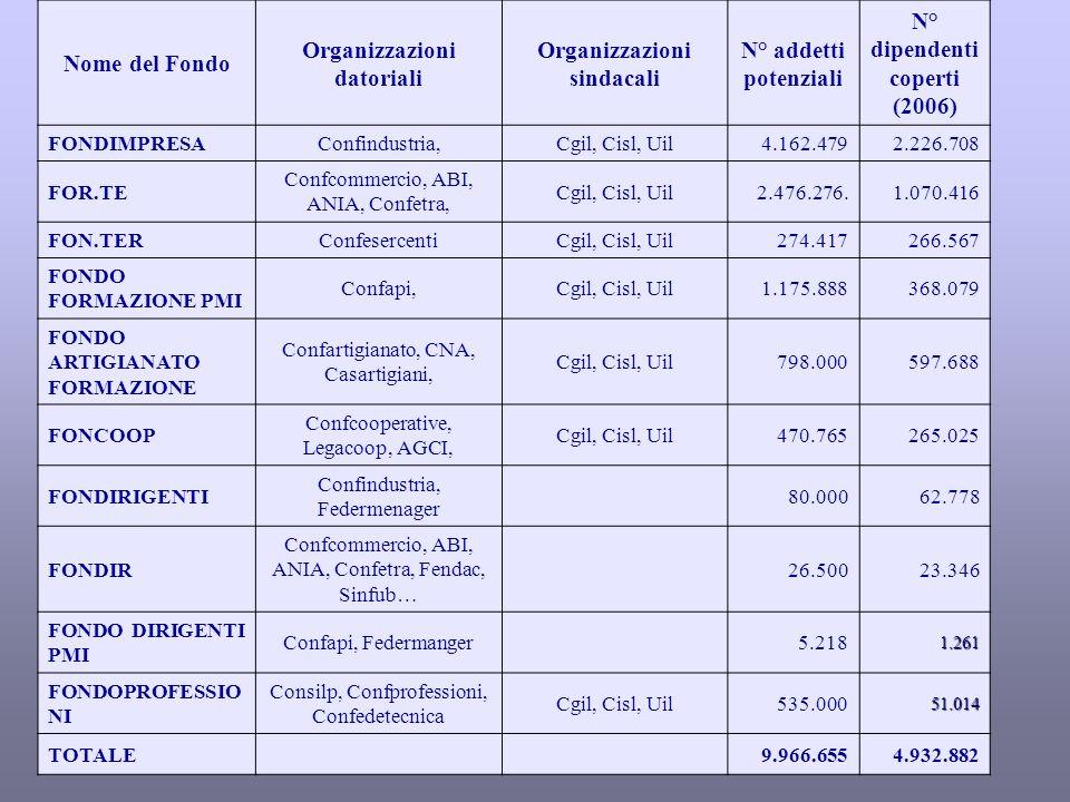 Nome del Fondo Organizzazioni datoriali Organizzazioni sindacali N° addetti potenziali N° dipendenti coperti (2006) FONDIMPRESAConfindustria,Cgil, Cisl, Uil4.162.4792.226.708 FOR.TE Confcommercio, ABI, ANIA, Confetra, Cgil, Cisl, Uil2.476.276.1.070.416 FON.TERConfesercentiCgil, Cisl, Uil274.417266.567 FONDO FORMAZIONE PMI Confapi,Cgil, Cisl, Uil1.175.888368.079 FONDO ARTIGIANATO FORMAZIONE Confartigianato, CNA, Casartigiani, Cgil, Cisl, Uil798.000597.688 FONCOOP Confcooperative, Legacoop, AGCI, Cgil, Cisl, Uil470.765265.025 FONDIRIGENTI Confindustria, Federmenager 80.00062.778 FONDIR Confcommercio, ABI, ANIA, Confetra, Fendac, Sinfub… 26.50023.346 FONDO DIRIGENTI PMI Confapi, Federmanger5.2181.261 FONDOPROFESSIO NI Consilp, Confprofessioni, Confedetecnica Cgil, Cisl, Uil535.00051.014 TOTALE9.966.6554.932.882