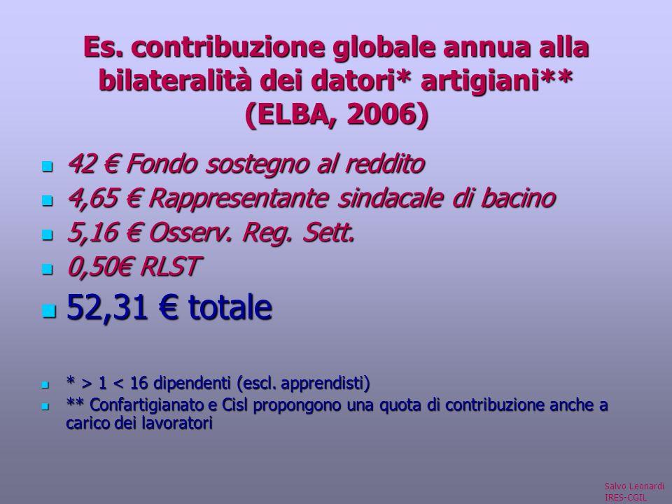Es. contribuzione globale annua alla bilateralità dei datori* artigiani** (ELBA, 2006) 42 Fondo sostegno al reddito 42 Fondo sostegno al reddito 4,65