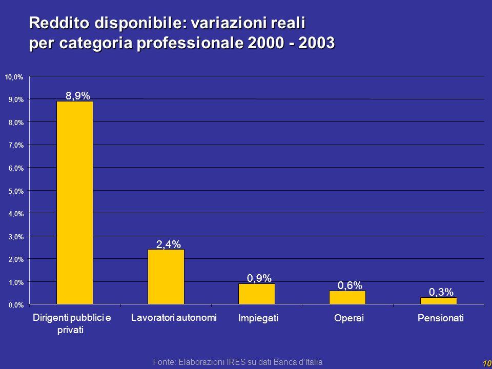 10 Fonte: Elaborazioni IRES su dati Banca dItalia Reddito disponibile: variazioni reali per categoria professionale 2000 - 2003 8,9% 2,4% 0,9% 0,6% 0,3% 0,0% 1,0% 2,0% 3,0% 4,0% 5,0% 6,0% 7,0% 8,0% 9,0% 10,0% Dirigenti pubblici e privati Lavoratori autonomi ImpiegatiOperaiPensionati