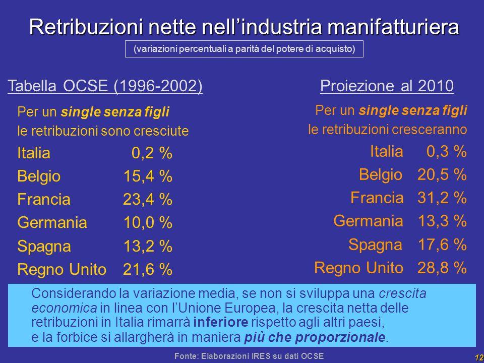 12 Retribuzioni nette nellindustria manifatturiera Per un single senza figli le retribuzioni sono cresciute Italia 0,2 % Belgio 15,4 % Francia 23,4 % Germania 10,0 % Spagna 13,2 % Regno Unito 21,6 % (variazioni percentuali a parità del potere di acquisto) Considerando la variazione media, se non si sviluppa una crescita economica in linea con lUnione Europea, la crescita netta delle retribuzioni in Italia rimarrà inferiore rispetto agli altri paesi, e la forbice si allargherà in maniera più che proporzionale.