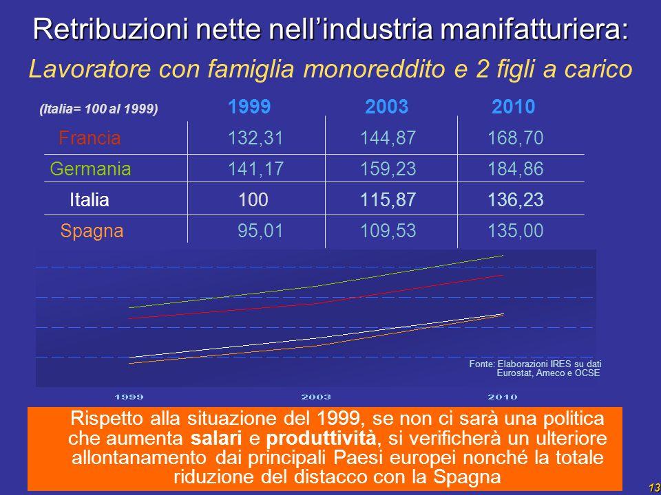13 Retribuzioni nette nellindustria manifatturiera: Retribuzioni nette nellindustria manifatturiera: Lavoratore con famiglia monoreddito e 2 figli a carico Rispetto alla situazione del 1999, se non ci sarà una politica che aumenta salari e produttività, si verificherà un ulteriore allontanamento dai principali Paesi europei nonché la totale riduzione del distacco con la Spagna (Italia= 100 al 1999) 1999 2003 2010 Francia 132,31144,87 168,70 Germania 141,17159,23 184,86 Italia 100 115,87 136,23 Spagna 95,01 109,53 135,00 Fonte: Elaborazioni IRES su dati Eurostat, Ameco e OCSE