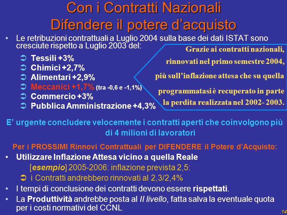 14 Con i Contratti Nazionali Difendere il potere dacquisto Le retribuzioni contrattuali a Luglio 2004 sulla base dei dati ISTAT sono cresciute rispetto a Luglio 2003 del: Tessili +3% Chimici +2,7% Alimentari +2,9% Meccanici +1,7% (tra -0,6 e -1,1%) Commercio +3% Pubblica Amministrazione +4,3% E urgente concludere velocemente i contratti aperti che coinvolgono più di 4 milioni di lavoratori Per i PROSSIMI Rinnovi Contrattuali per DIFENDERE il Potere dAcquisto: Utilizzare Inflazione Attesa vicino a quella Reale [esempio] 2005-2006: inflazione prevista 2,5: i Contratti andrebbero rinnovati al 2,3/2,4% I tempi di conclusione dei contratti devono essere rispettati.