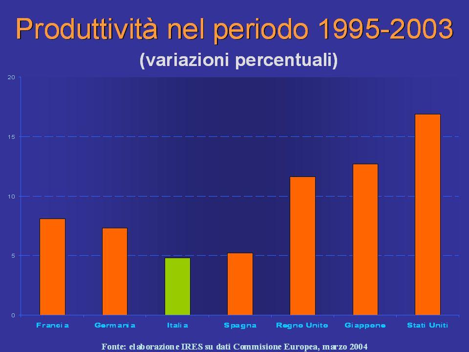 15 Produttività: Quanta ne è andata al lavoro? 1993-2001: 21 punti di cui 3 al LAVORO (1996-2000) solo 1,5 (50%) con la CONTRATTAZIONE 2002: –0,4 2003