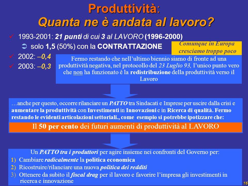 16 Produttività: Quanta ne è andata al lavoro? 1993-2001: 21 punti di cui 3 al LAVORO (1996-2000) solo 1,5 (50%) con la CONTRATTAZIONE 2002: –0,4 2003