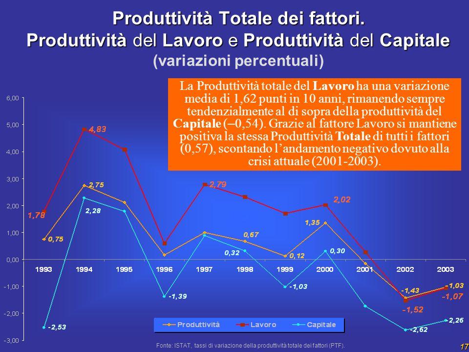 17 Produttività Totale dei fattori. Produttività del Lavoro e Produttività del Capitale Produttività Totale dei fattori. Produttività del Lavoro e Pro