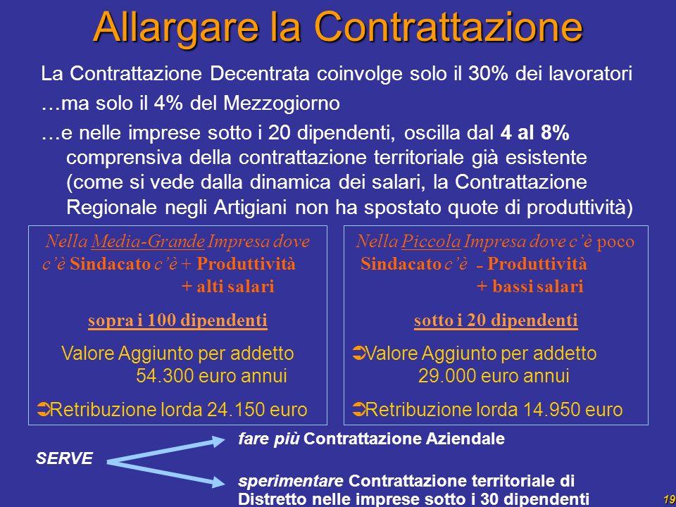 19 Allargare la Contrattazione La Contrattazione Decentrata coinvolge solo il 30% dei lavoratori …ma solo il 4% del Mezzogiorno …e nelle imprese sotto