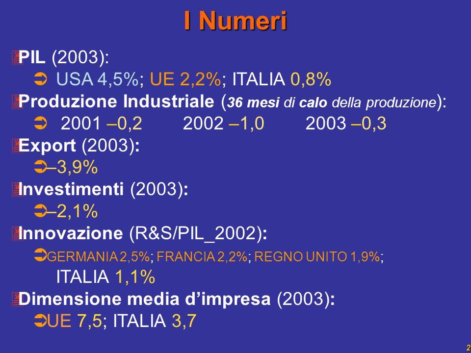 2 PIL (2003): USA 4,5%; UE 2,2%; ITALIA 0,8% Produzione Industriale ( 36 mesi di calo della produzione ): 2001 –0,2 2002 –1,0 2003 –0,3 Export (2003): –3,9% Investimenti (2003): –2,1% Innovazione (R&S/PIL_2002): GERMANIA 2,5%; FRANCIA 2,2%; REGNO UNITO 1,9%; ITALIA 1,1% Dimensione media dimpresa (2003): UE 7,5; ITALIA 3,7 I Numeri